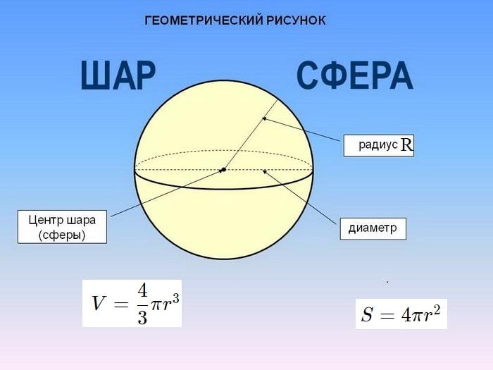 Объем и площадь шара (сферы)