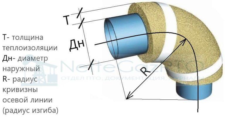 Объем изоляции круглой поверхности по наружному диаметру ...