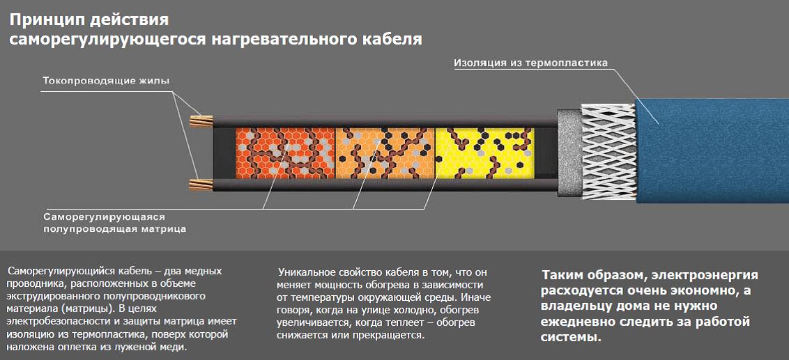 принцип действия нагревательного кабеля